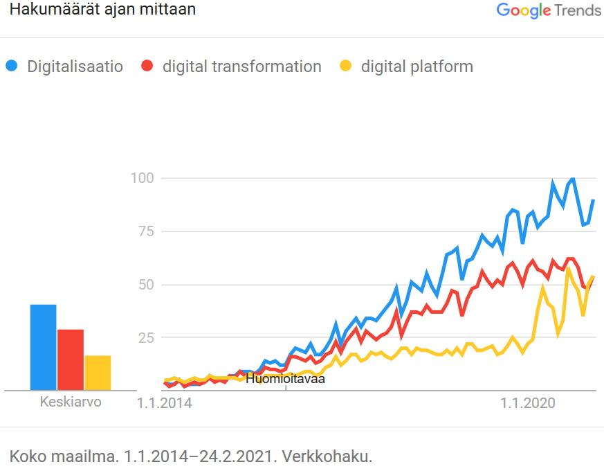 Digitalisaatio ja alustat, Google Trends